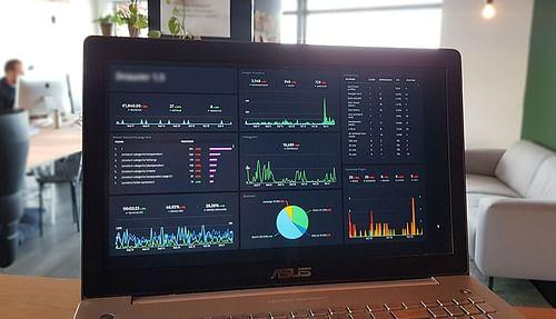 365 dagen testen en analyseren - Branding & Positionering