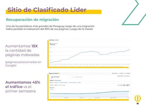 Volver a posicionar el sitio de clasificado lider - Estrategia digital