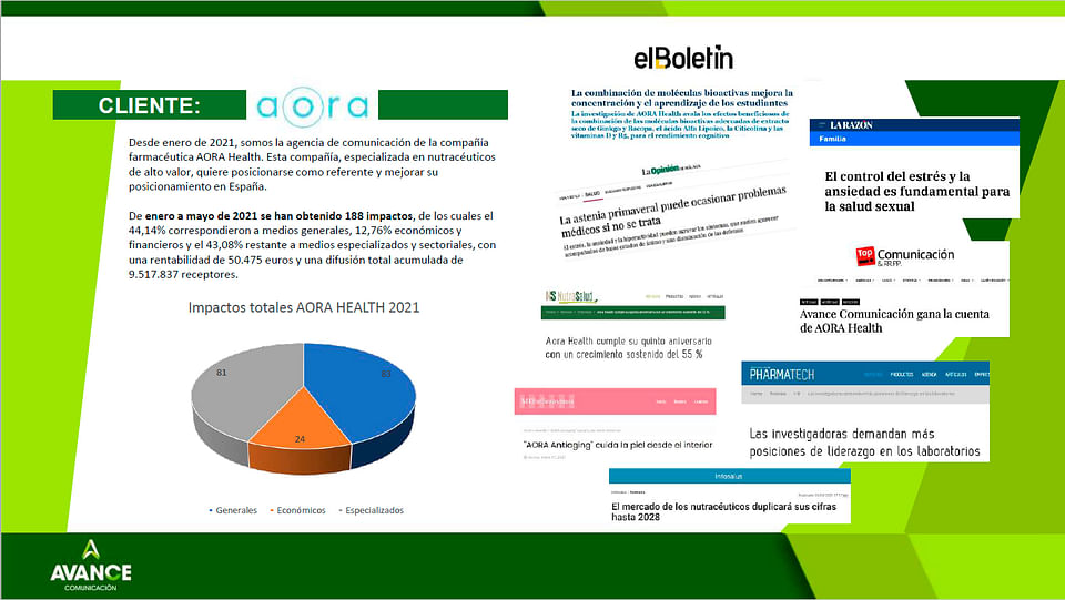 Comunicación para AORA Health