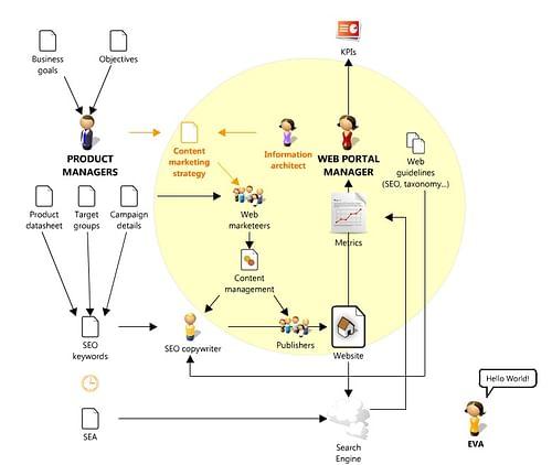 Stratégie de contenu SEO de Belgacom et Proximus - Stratégie de contenu