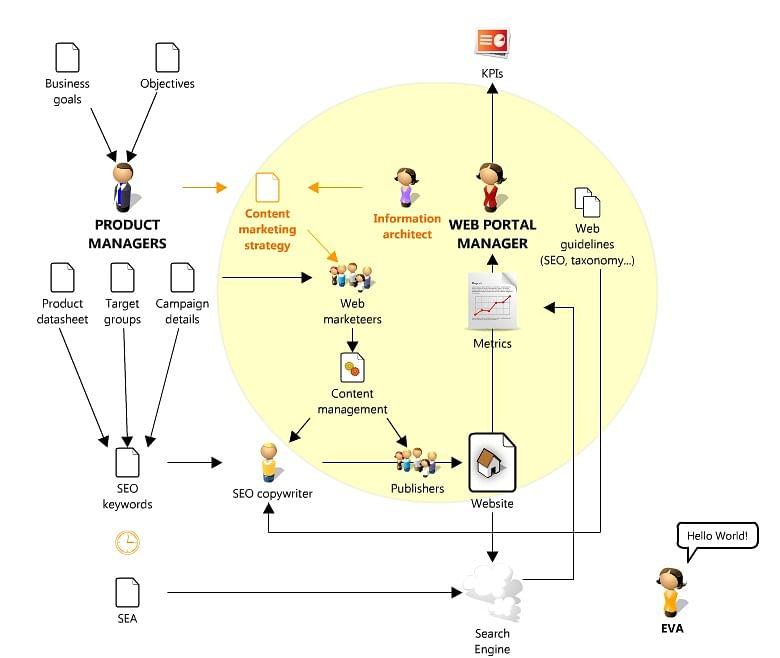 Stratégie de contenu SEO de Belgacom et Proximus
