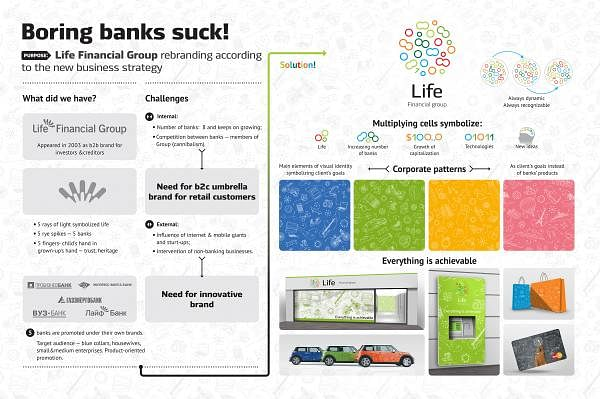 FINANCIAL GROUP LIFE BRAND AND IDENTITY
