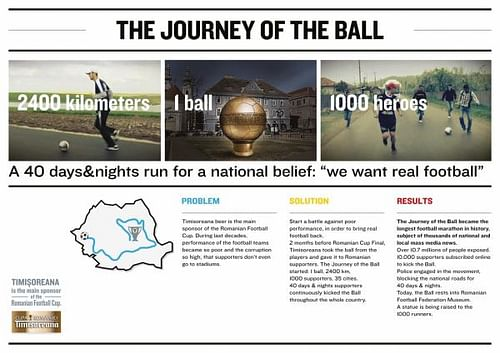 THE JOURNEY OF THE BALL - Advertising