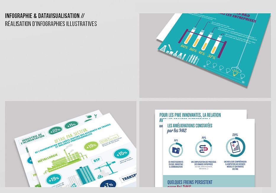 Création d'infographie Datavisualisation