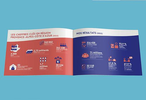 Pôle emploi PACA - Design & graphisme