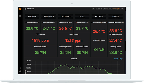 Logicify Temperature and Humidity Dashboard