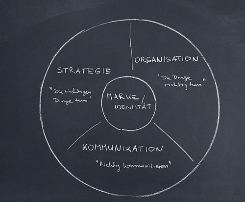 Internalisierung der neugeschaffenen Markenwerte - Markenbildung & Positionierung