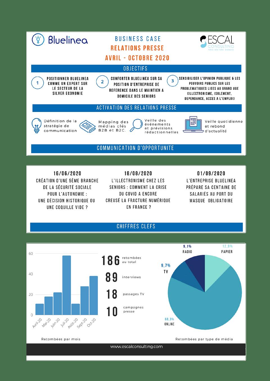 Bluelinea - 6 mois de RP chez ESCAL