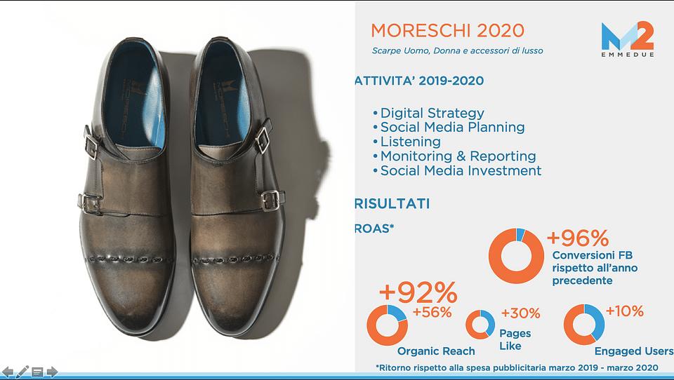 Social Media Lead Acquisition & SM Awareness