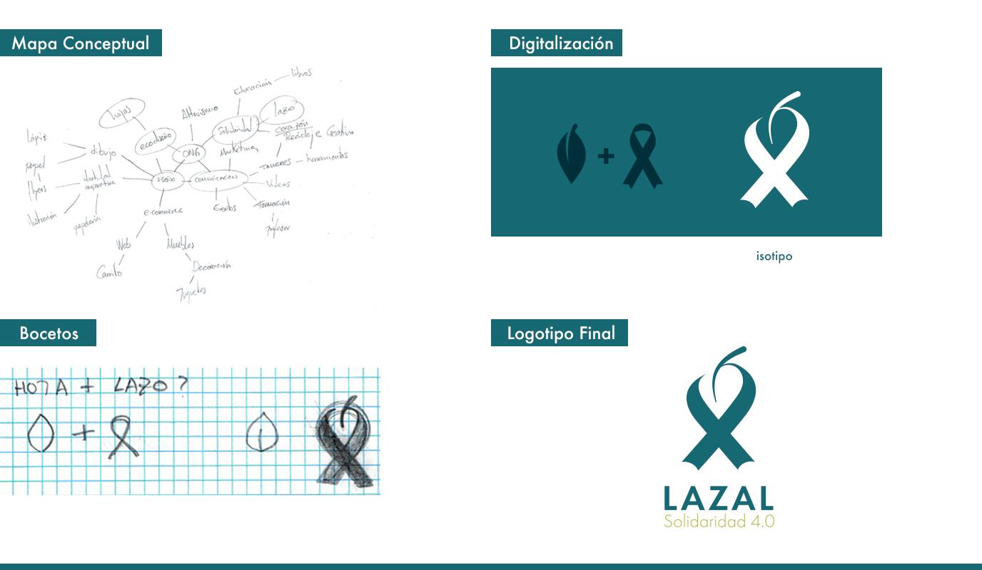 Creación de imagen y marca para Proyecto Social - Branding y posicionamiento de marca