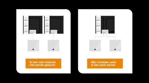 Orange Belgium - Content Campaigning - Stratégie de contenu
