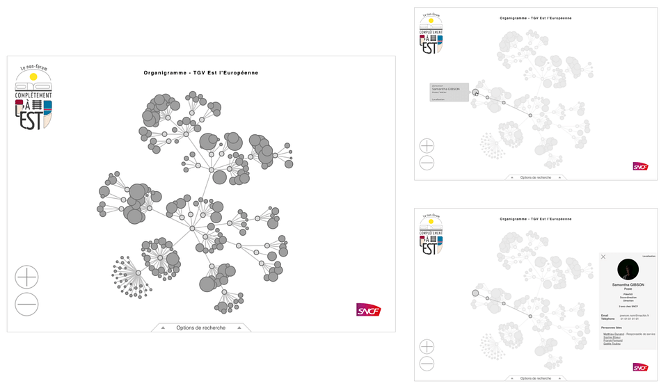 Organigramme dynamique I SNCF