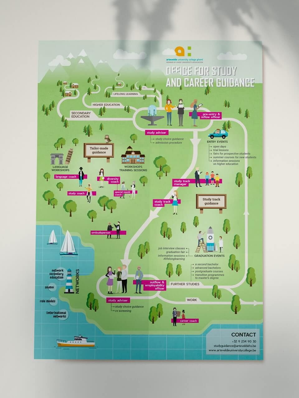 Infographic for a University College