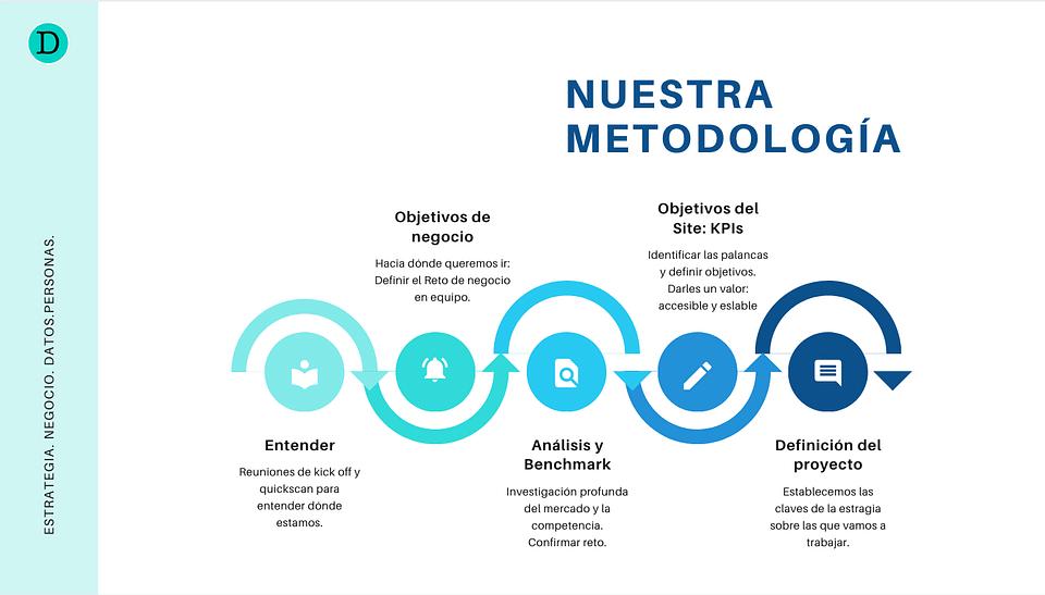Estrategia digital de negocio de LVDS