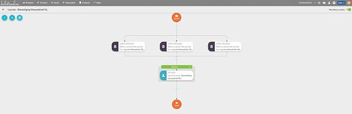 Hoe een CRM-platform kiezen - Stratégie digitale
