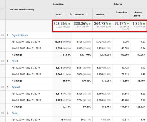 Massive SEO Traffic for Car-booker.com - SEO