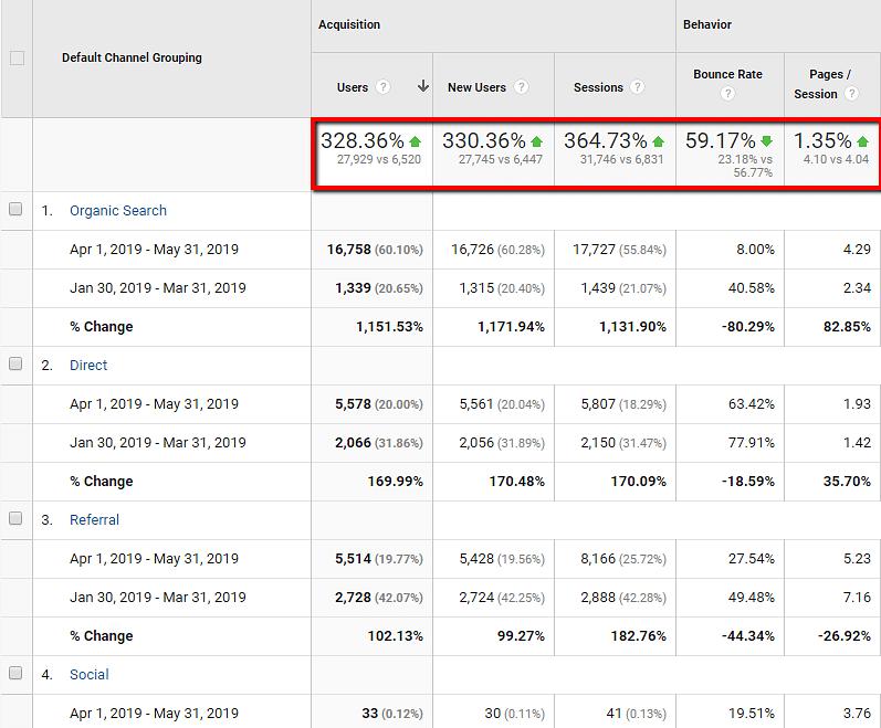 Massive SEO Traffic for Car-booker.com