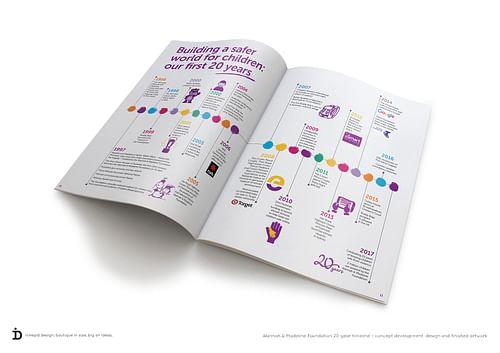 20-year timeline - Graphic Design