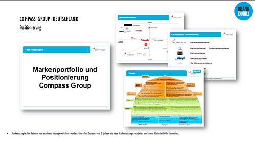 Markenarchitektur Compass Group - Markenbildung & Positionierung