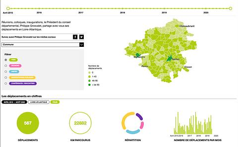 Dashboard de visualisation de données